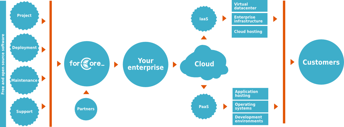 forCore – cloud services (schematics)